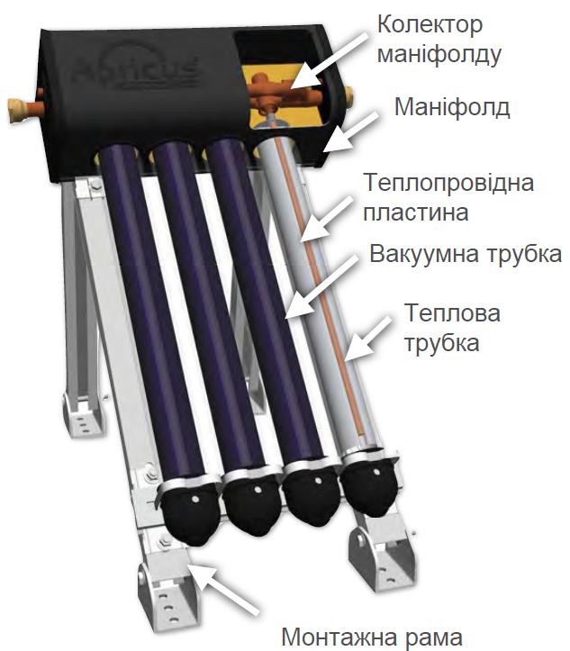 Комплект коллектора ETC
