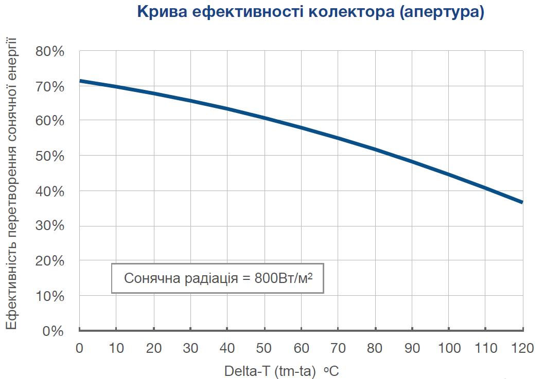 Кривая эффективности коллектора (апертура)