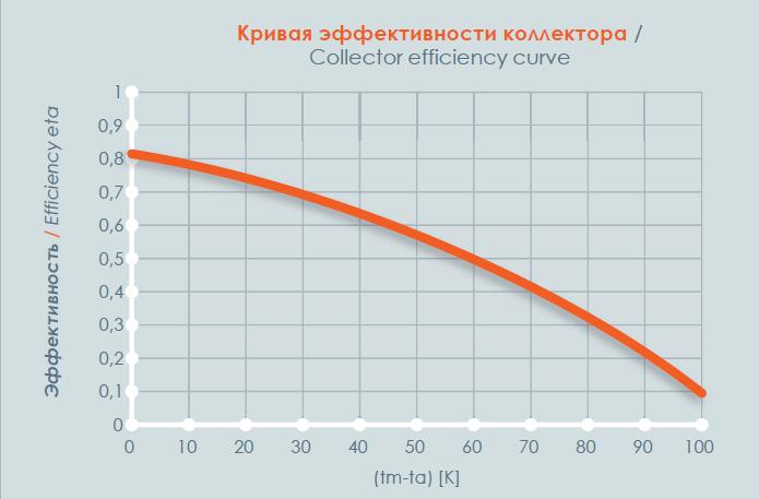 Кривая эффективности коллектора