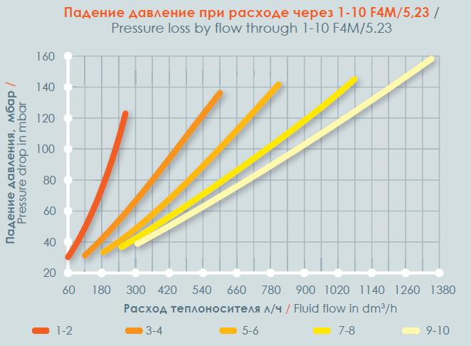 Падение давления при расходе через 1 - 10 F4M_5_23