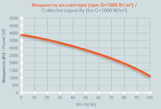 Мощность коллектора (при G=1000W/m2)