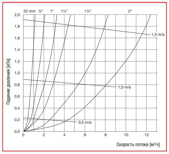 Таблица выбора устройств линейки Flamcovent & Clean Smart