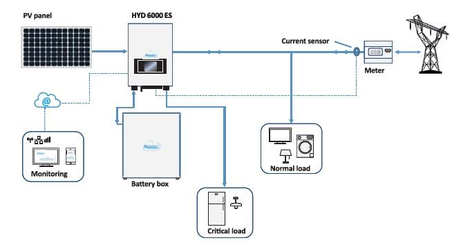 схема хранения энергии в инверторе Azzurro