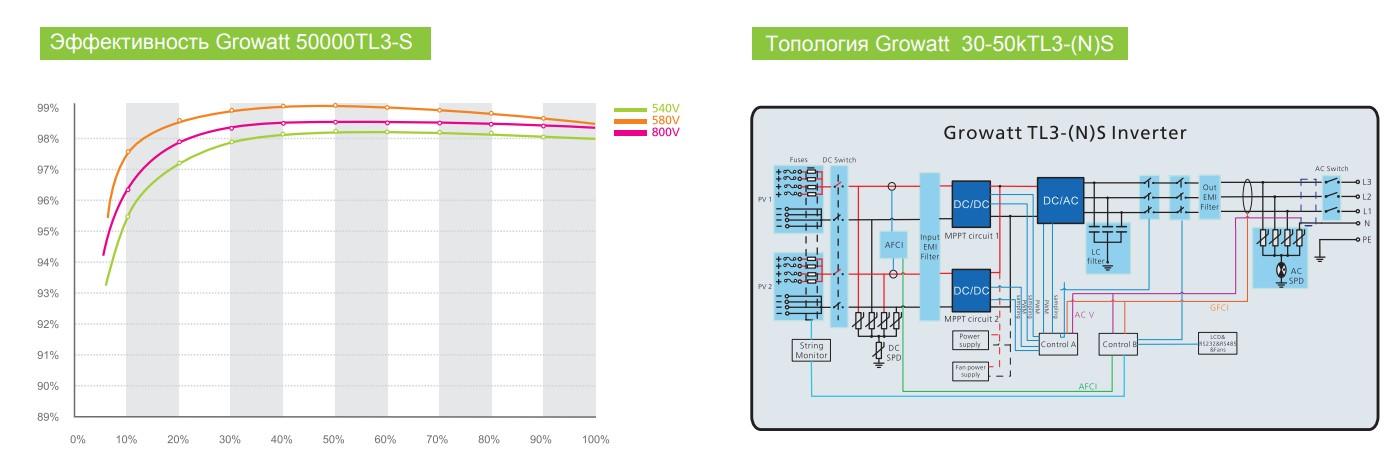 Эффективность и топология Growatt 30 000 - 50 000