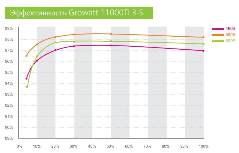 Эффективность Growatt 10000TL3-S