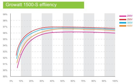Эффективность Growatt 3000-S